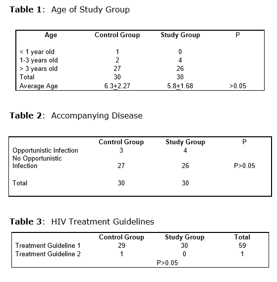 BioPro-Plus HIV Clinical Study Results 1